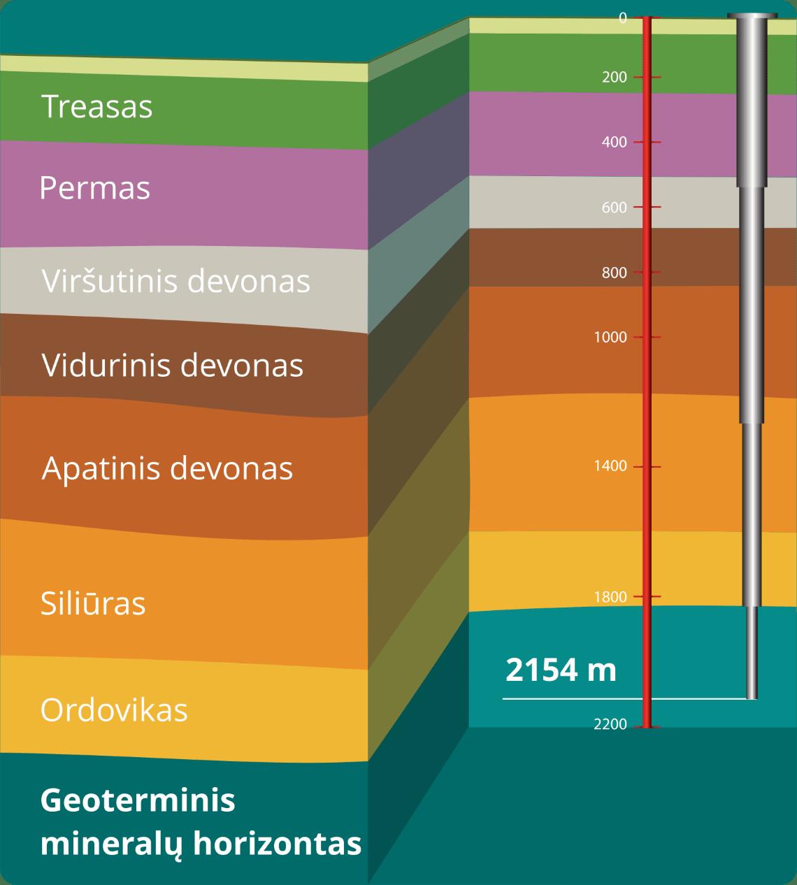 geoterminis mineralų horizontas, 2154 m gylio gręžinys