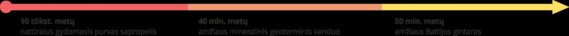 10 tūkst. metų gydomasis purvas sapropelis, 40 mln. metų amžiaus geoterminis vanduo, 50 mln. metų amžiaus Baltijos gintaras
